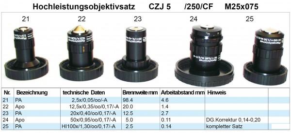 Objektivsatz Nr. 5 CZJ 250CF