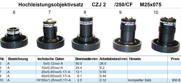 Objektivsatz Nr. 2 Zeiss Jena 250 CF Optik