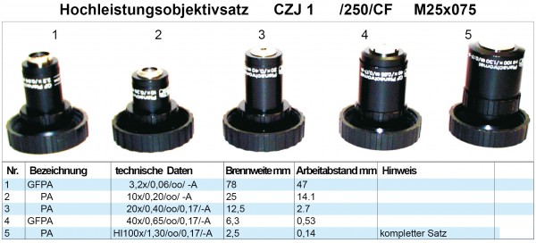 Objektivsatz Nr. 1 Zeiss Jena 250 CF Optik