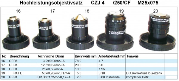 Objektivsatz Nr. 4 Zeiss Jena 250 CF Optik
